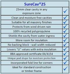SureCav25 list of benefits
